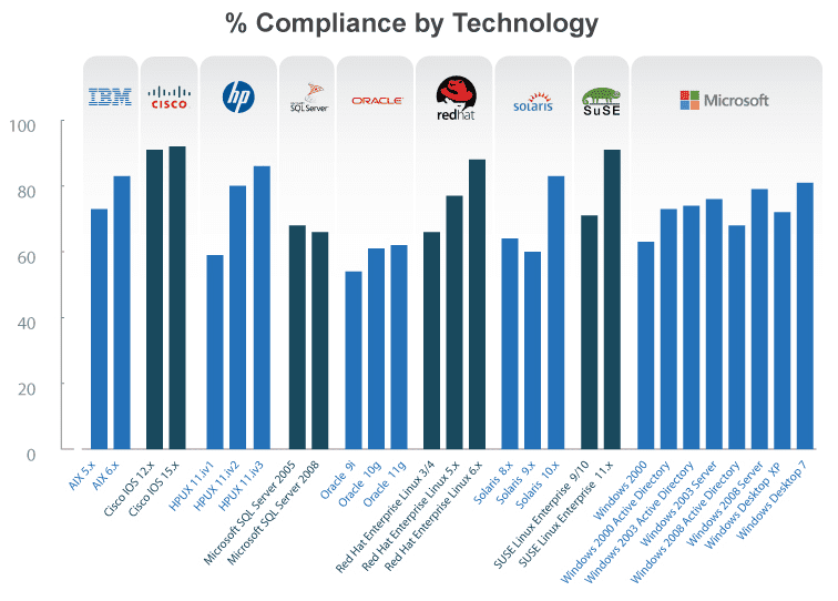 Compliance by Technology