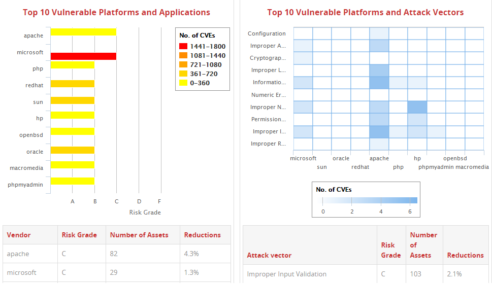Yop 10 Vulnerable Platforms and Attack Vectors