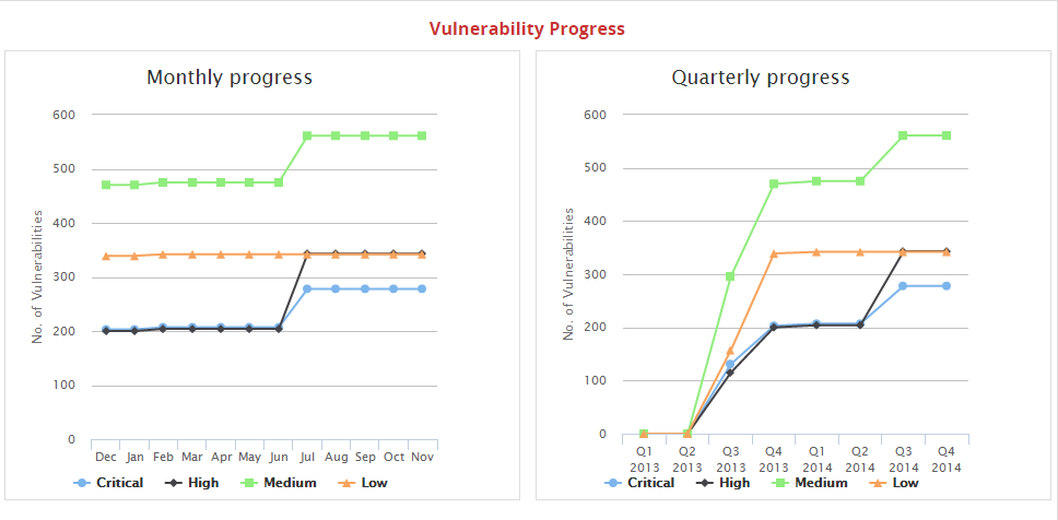 Monthly and Quarterly Progress Dashboards
