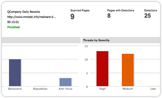 Qualys Malware Detection Interactive Reporting Screenshot