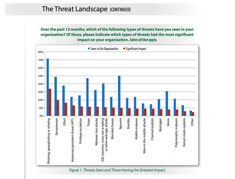 SANS 2017 Threat Landscape Survey: Users on the Front Line page 1