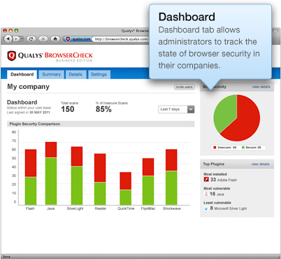 Dashboard tab allows administrators to track the<br>state of browser security in their companies